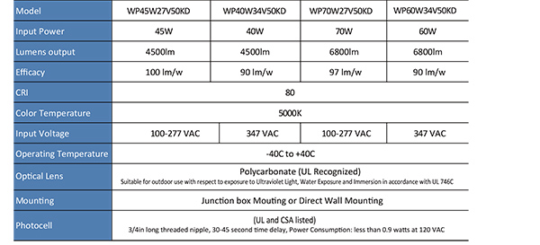 EnduraliteLED Low Wattage wall pack-2